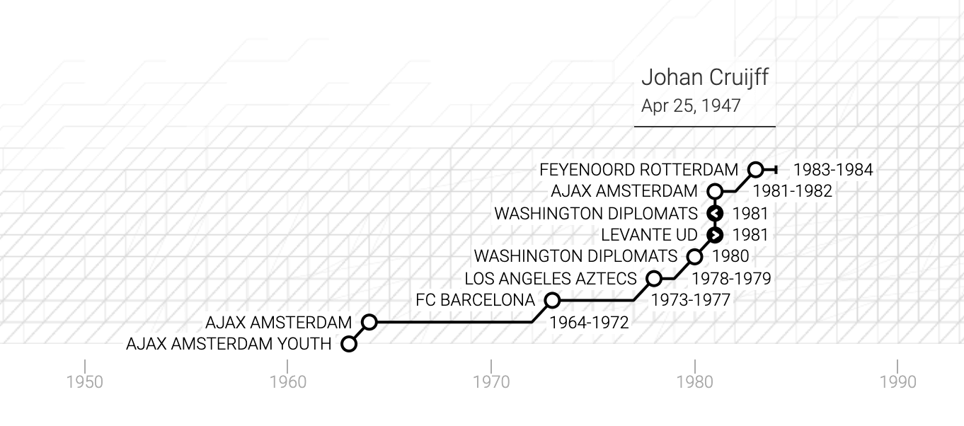 La carriera di Hendrik Johannes Cruijff in un grafico