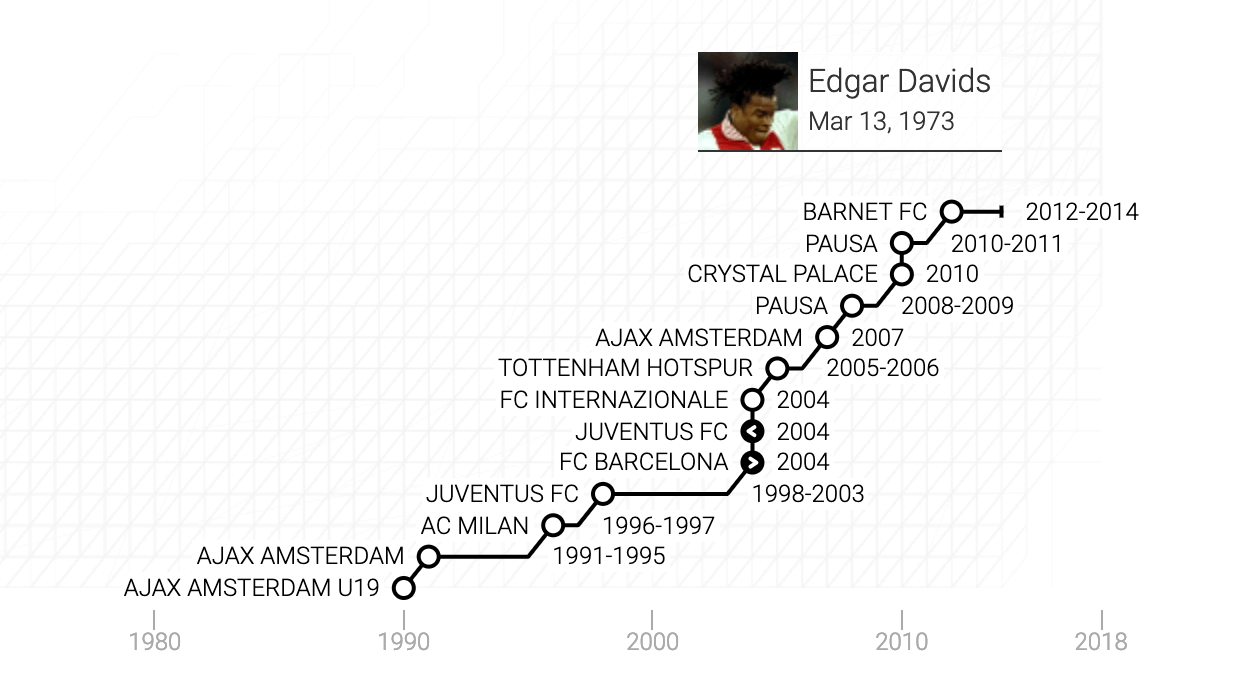La carriera di Edgar Steven Davids in un grafico