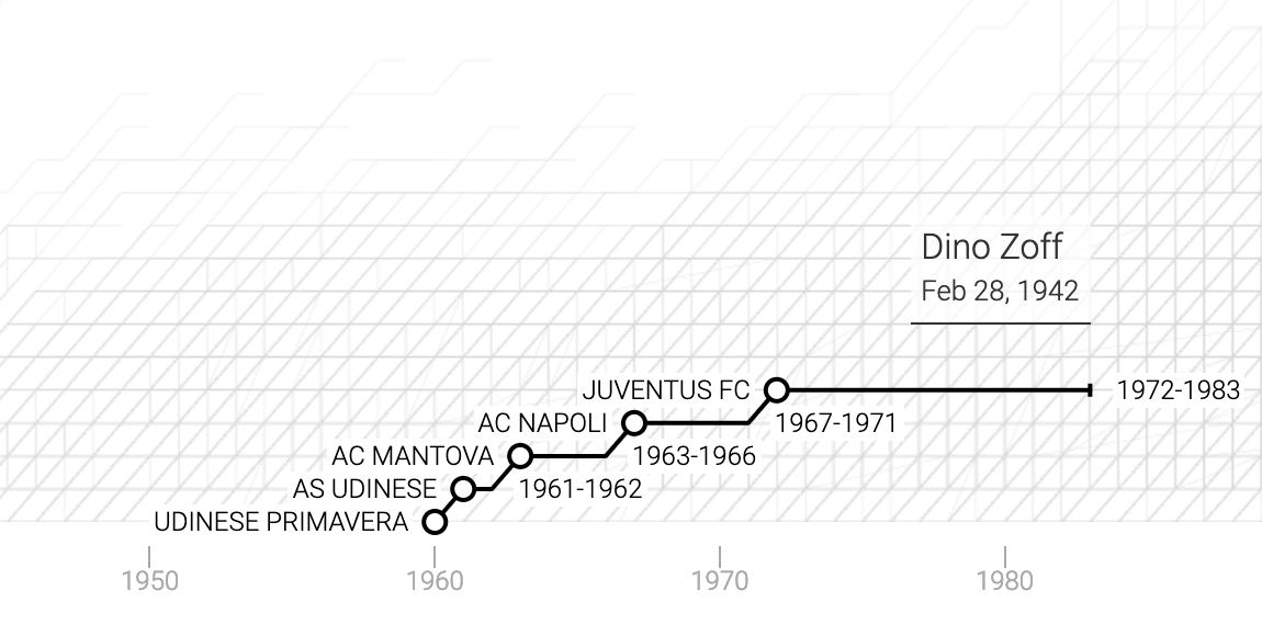 La carriera di Dino Zoff in un grafico