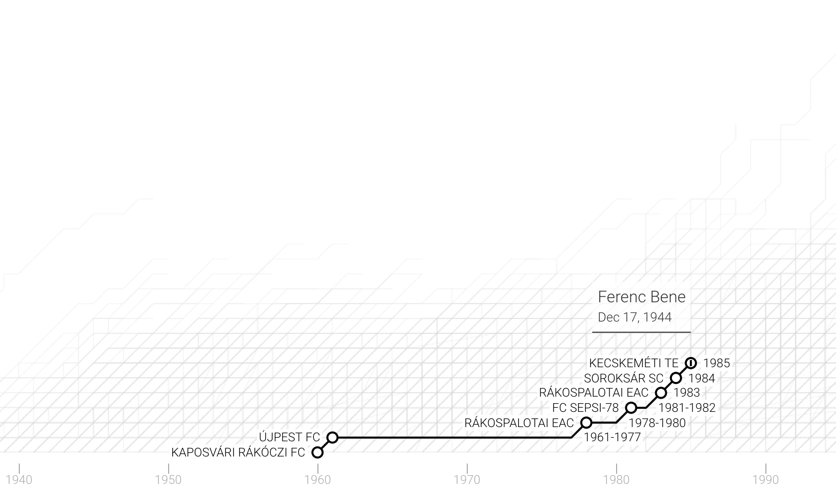 La carriera di Ferenc Bene in un grafico