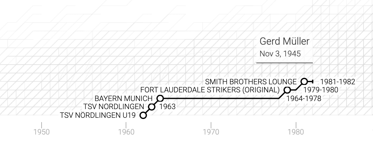 La carriera di Gerhard Müller in un grafico