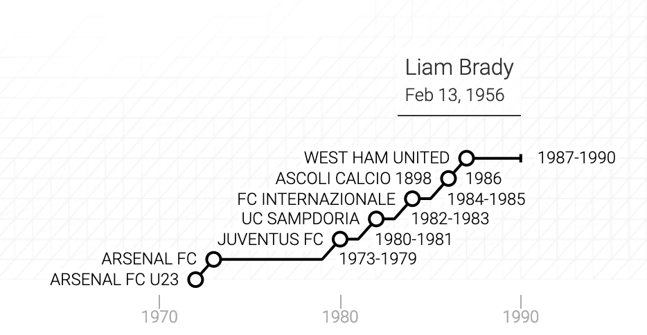 La carriera di Liam Brady in un grafico