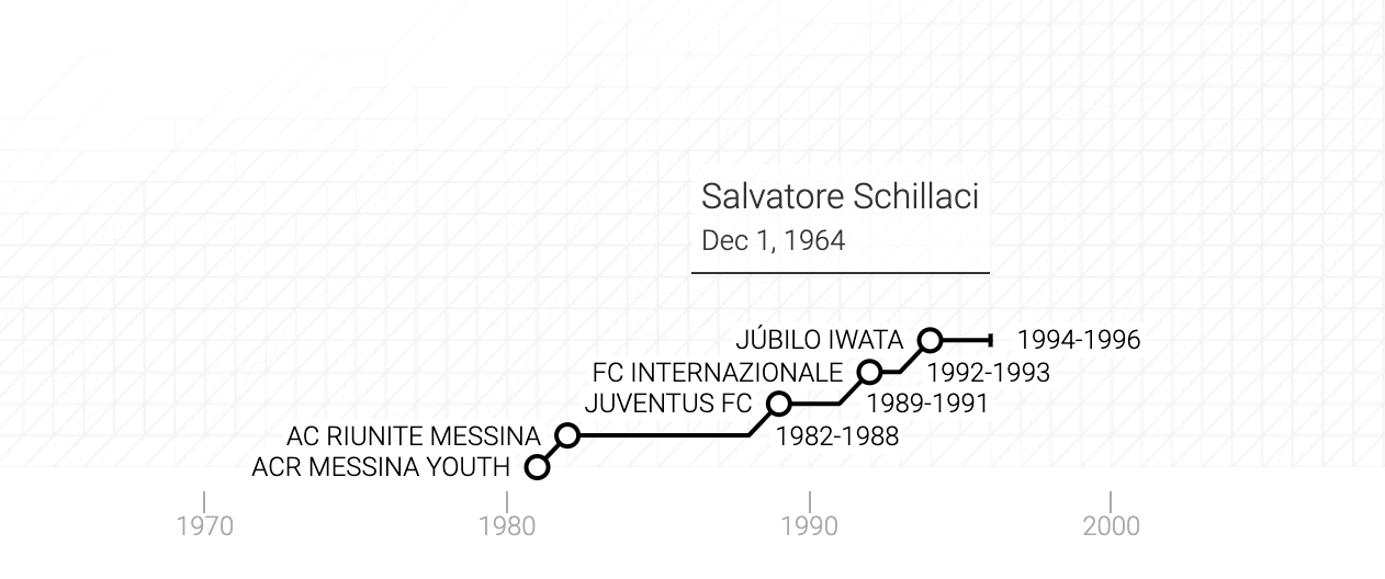 La carriera di Salvatore Schillaci in un grafico