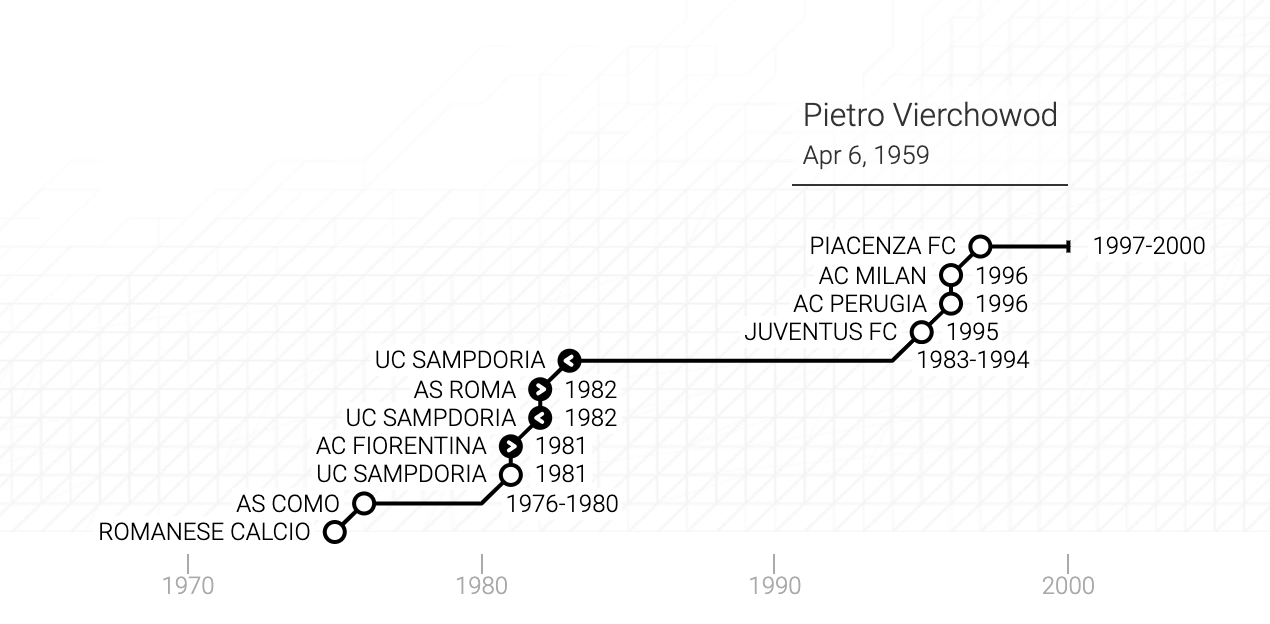 La carriera di Pietro Vierchowod in un grafico